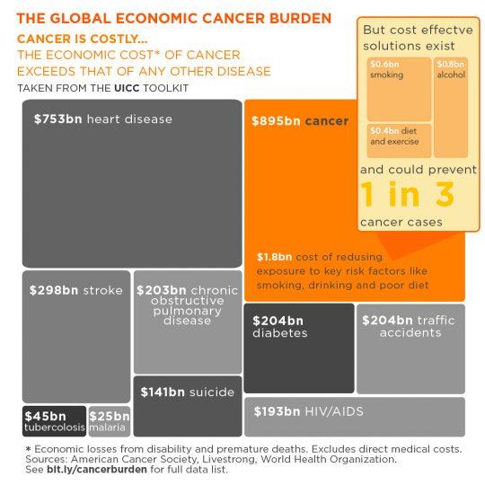 caat7-11-the-economic-burden-of-cancer-20170918